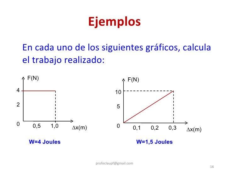 Ejemplos <ul><li>En cada uno de los siguientes gráficos, calcula el trabajo realizado: </li></ul>[email_address] F(N) ∆ x(...