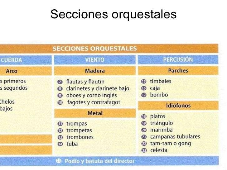 Secciones orquestales
