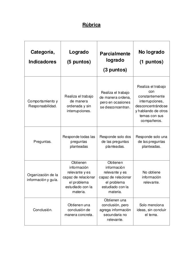 Rúbrica Categoría, Indicadores Logrado (5 puntos) Parcialmente logrado (3 puntos) No logrado (1 puntos) Comportamiento y R...