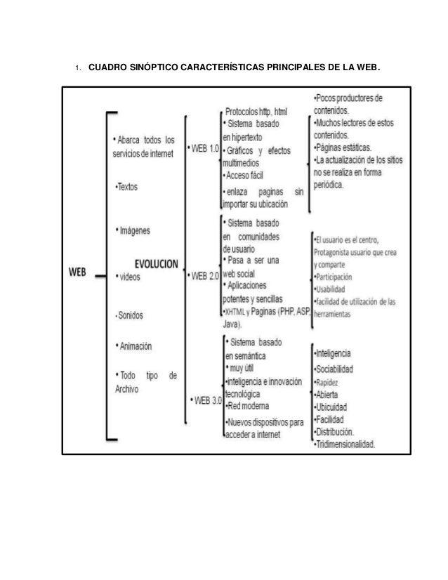 1. CUADRO SINÓPTICO CARACTERÍSTICAS PRINCIPALES DE LA WEB.