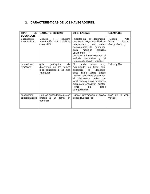 2. CARACTERISTICAS DE LOS NAVEGADORES. TIPO DE BUSCADOR CARACTERISTICAS DIFERENCIAS EJEMPLOS Buscadores Automáticos Deduce...