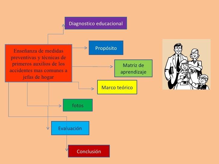 Enseñanza de medidas preventivas y técnicas de primeros auxilios de los accidentes mas comunes a jefas de hogar Diagnostic...