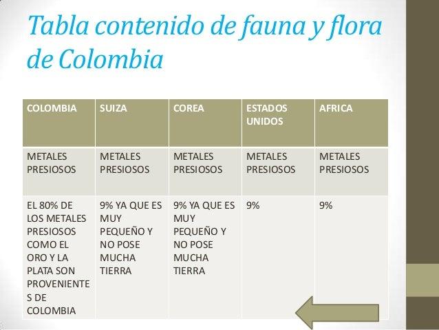 Tabla contenido de fauna y flora de Colombia COLOMBIA  SUIZA  COREA  ESTADOS UNIDOS  AFRICA  METALES PRESIOSOS  METALES PR...