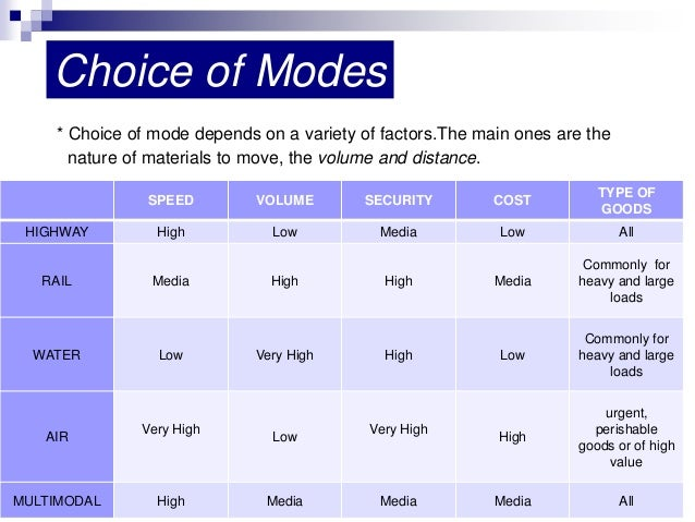 factors afecting mode of choice The main factors affecting car ownership, car use and car choice are analysed,  as well as factors which  on mode choice receives particular attention the role .