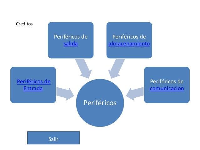 PeriféricosPeriféricos deEntradaPeriféricos desalidaPeriféricos dealmacenamientoPeriféricos decomunicacionCreditosSalir