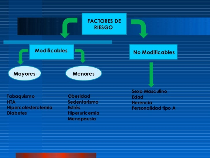FACTORES DE                                    RIESGO           Modificables                         No Modificables  Mayo...