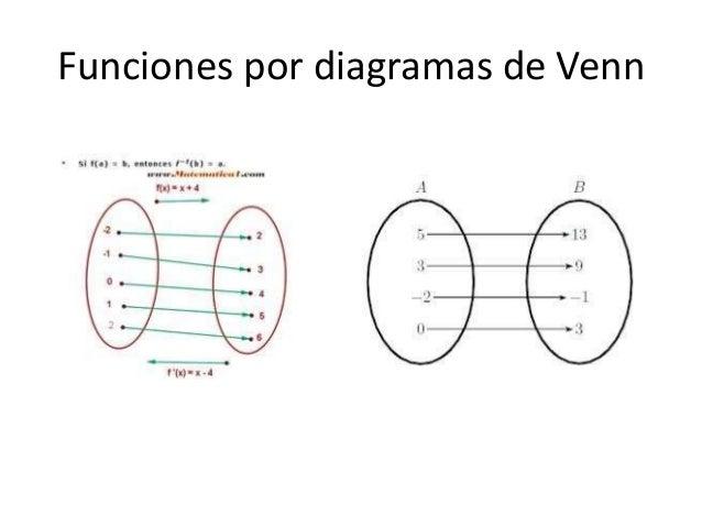 Trabajo prctico funcin matemtica funciones por tabla 5 funciones por diagramas de venn ccuart Images