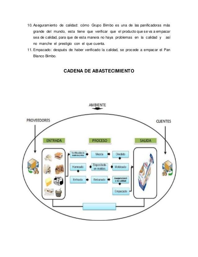 Trabajo simulacion cadena de abastecimiento 4 10 aseguramiento de calidad cmo grupo bimbo ccuart Choice Image