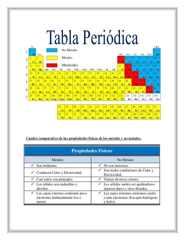 Trabajo tabla periodica 7 urtaz Image collections