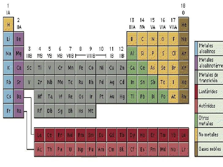 Trabajo sobre tabla periodica fisica y quimica 23 urtaz Gallery