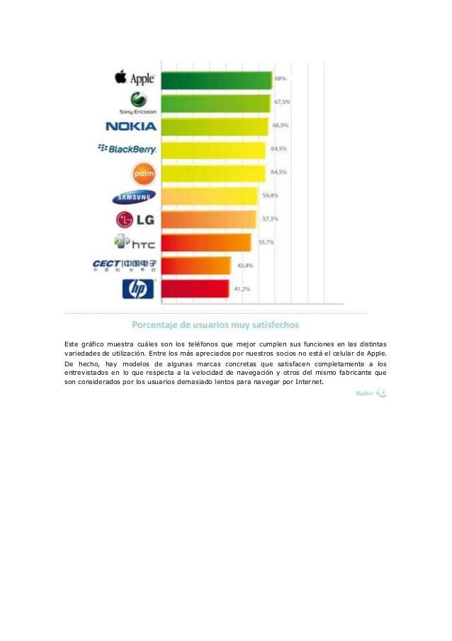 Este gráfico muestra cuáles son los teléfonos que mejor cumplen sus funciones en las distintas variedades de utilización. ...
