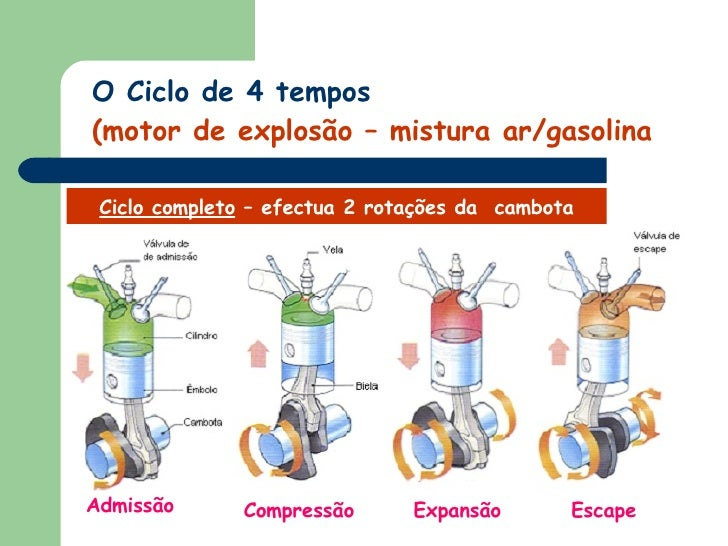 7d19459a3bb O Ciclo de 4 tempos (motor de explosão – mistura ar gasolina  11.