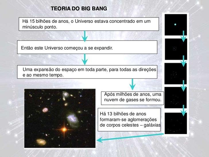 TEORIA DO BIG BANG<br />TEORIA DO BIG BANG<br />Há 15 bilhões de anos, o Universo estava concentrado em um minúsculo ponto...