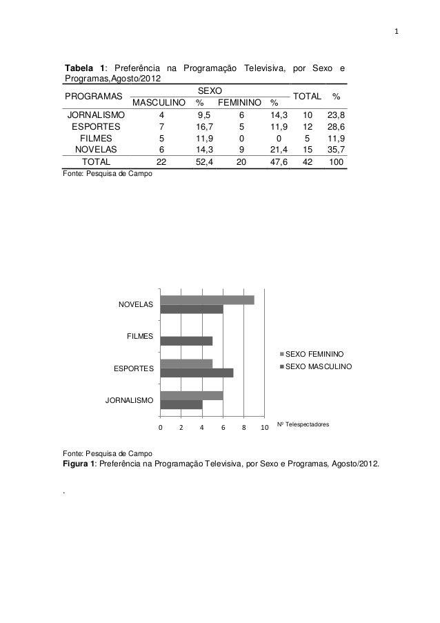 1Tabela 1: Preferência na Programação Televisiva, por Sexo eProgramas,Agosto/2012PROGRAMASSEXOTOTAL %MASCULINO % FEMININO ...