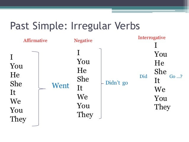 ... to be Past Simple – Regular verbs Past Simple – Irregular verbs