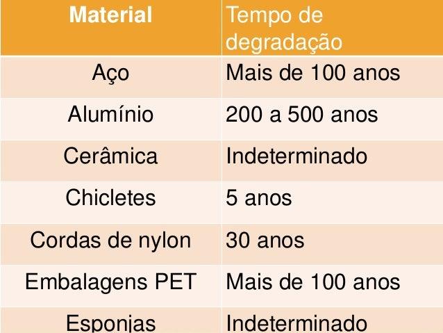Material Tempo de degradação Aço Mais de 100 anos Alumínio 200 a 500 anos Cerâmica Indeterminado Chicletes 5 anos Cordas d...