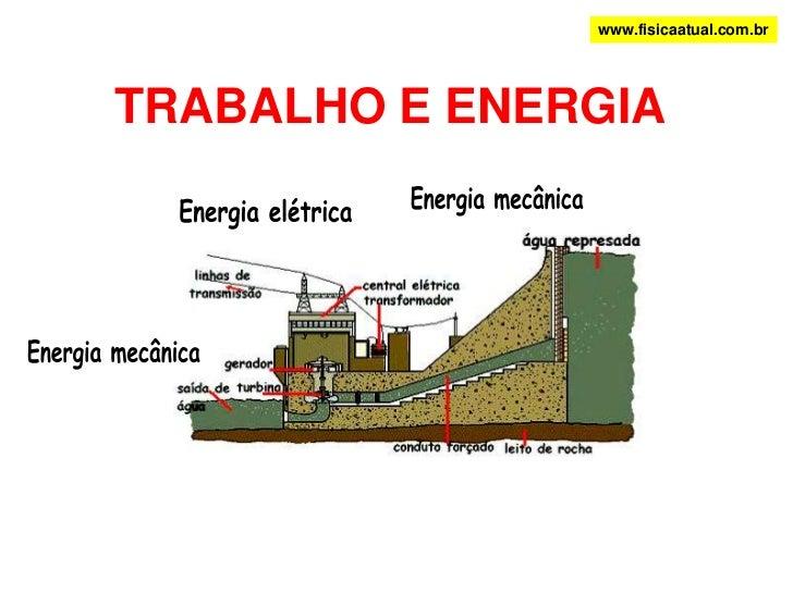www.fisicaatual.com.br<br />TRABALHO E ENERGIA<br />Energia mecânica<br />Energia elétrica<br />Energia mecânica<br />