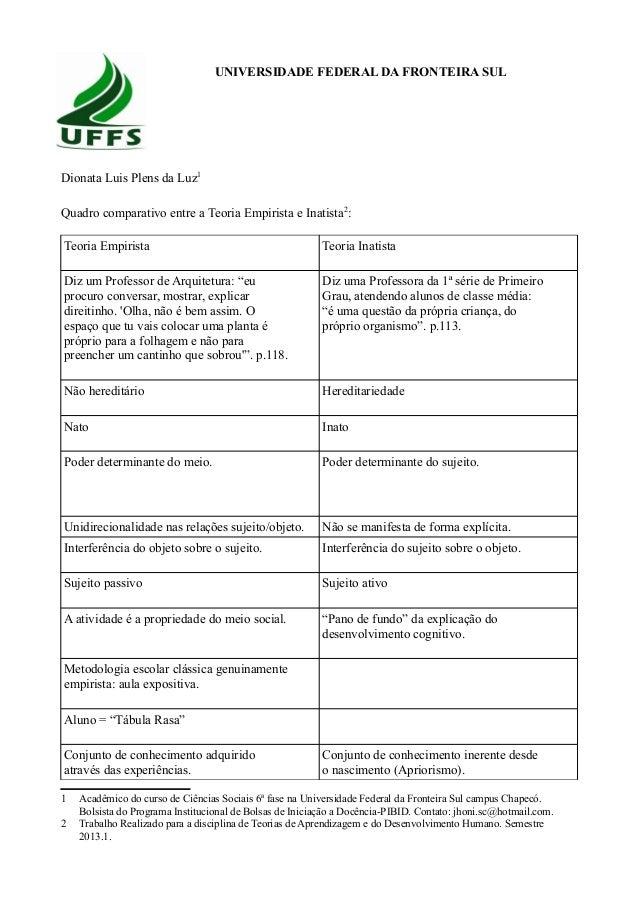 UNIVERSIDADE FEDERAL DA FRONTEIRA SUL Dionata Luis Plens da Luz1 Quadro comparativo entre a Teoria Empirista e Inatista2 :...
