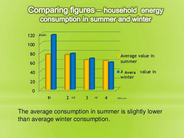 Energy consumption in Portugal (summer vs winter)