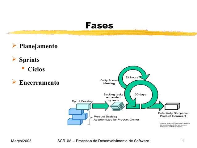 Março/2003 SCRUM – Processo de Desenvolvimento de Software 1Fases Planejamento Sprints Ciclos Encerramento