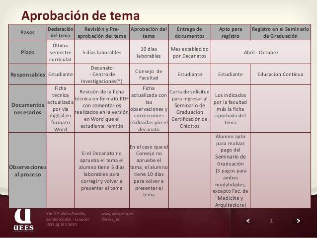1www.uees.edu.ec@uees_ecKm. 2.5 vía La Puntilla,Samborondón - Ecuador(593-4) 283 5630Aprobación de temaPasosDeclaracióndel...