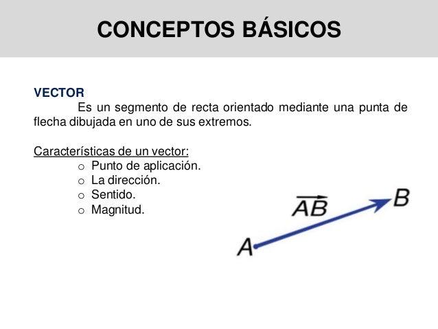 CONCEPTOS BÁSICOS VECTOR Es un segmento de recta orientado mediante una punta de flecha dibujada en uno de sus extremos. C...