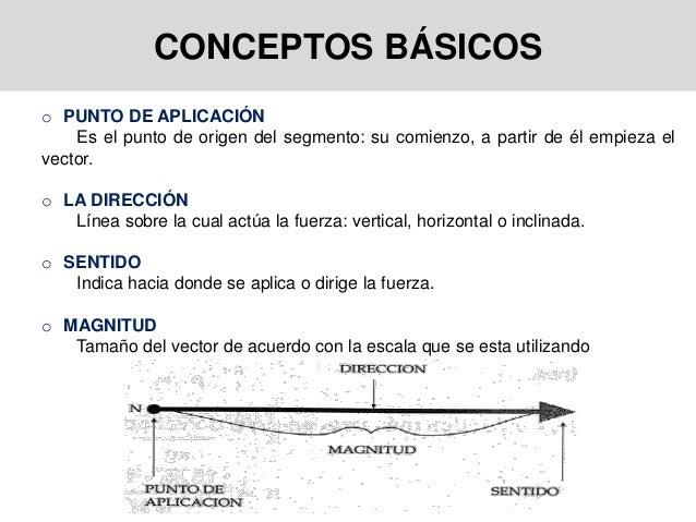 CONCEPTOS BÁSICOS o PUNTO DE APLICACIÓN Es el punto de origen del segmento: su comienzo, a partir de él empieza el vector....