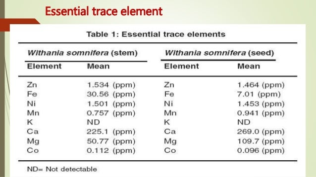 Trace Elements And Dental Health