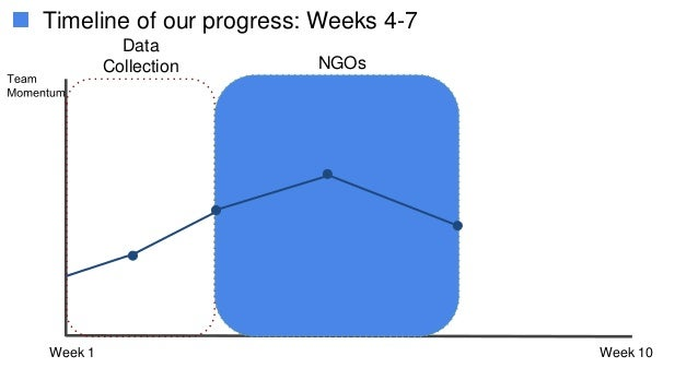Week 1 Week 10 Data Collection Timeline of our progress: Weeks 4-7 NGOs