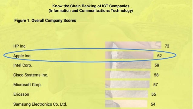 Know the Chain Ranking of ICT Companies (Information and Communications Technology)