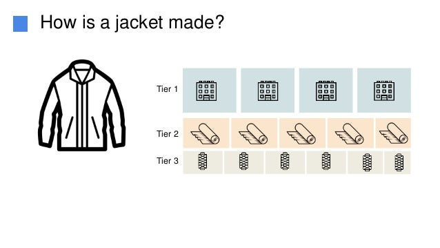 Tier 1 Tier 2 Tier 3 How is a jacket made?