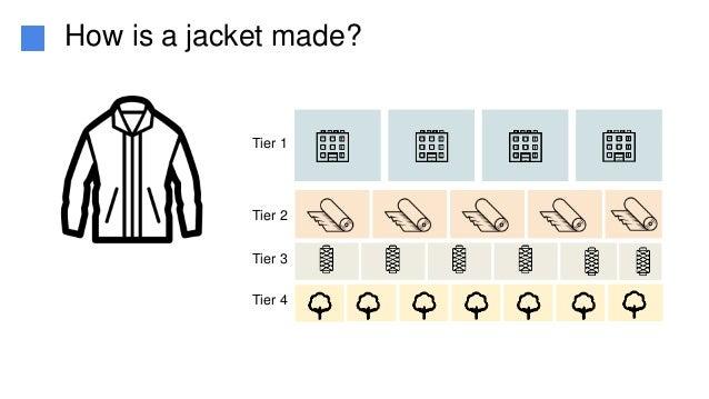 Tier 1 Tier 2 Tier 3 Tier 4 How is a jacket made?