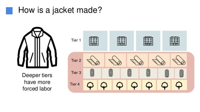 Tier 1 Tier 2 Tier 3 Tier 4 Deeper tiers have more forced labor How is a jacket made?