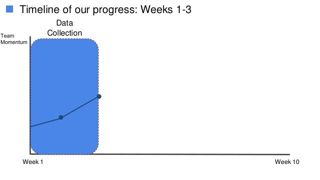 Week 1 Week 10 Data Collection Timeline of our progress: Weeks 1-3