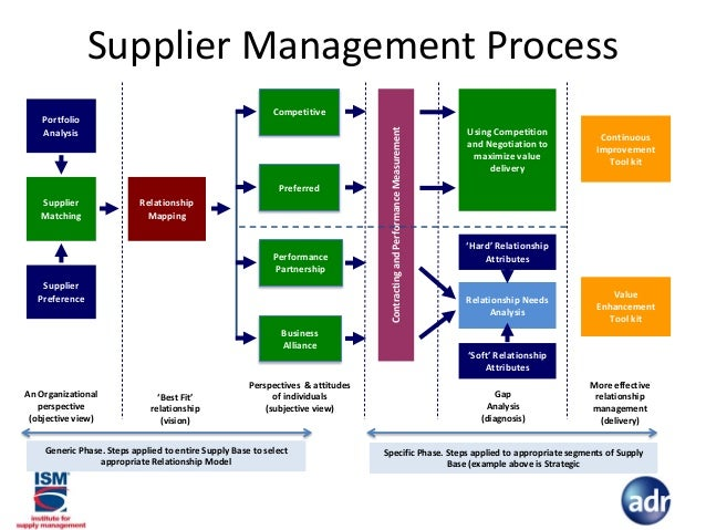 ArtLine likewise Ikea Save Millions Packaging Optimization moreover Water moreover Produce detail in addition Gaining  petitive Advantage Through Supplier Collaboration And Supplier Relationship Management. on reduced supply diagram