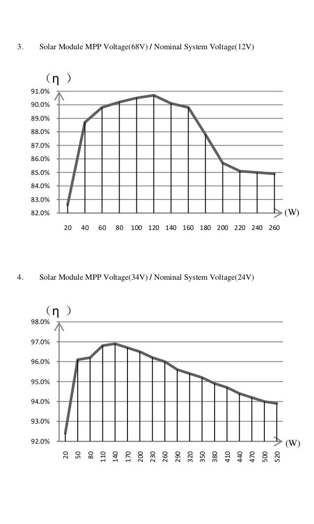 Ultisolar MPPT Controller Tracer2210rn Tracer2215rn manual