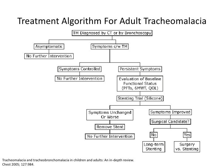 2006 adult obstructed airway algorithm