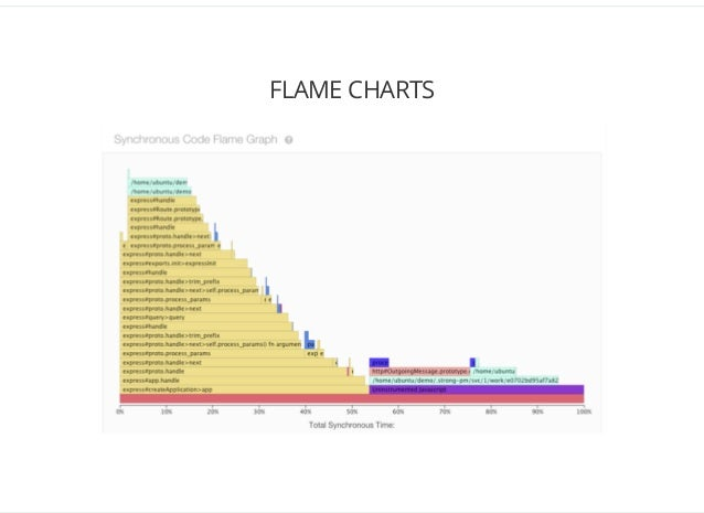 Nodejs transaction tracing root cause analysis with strongloop arc flame charts 31 ccuart Images