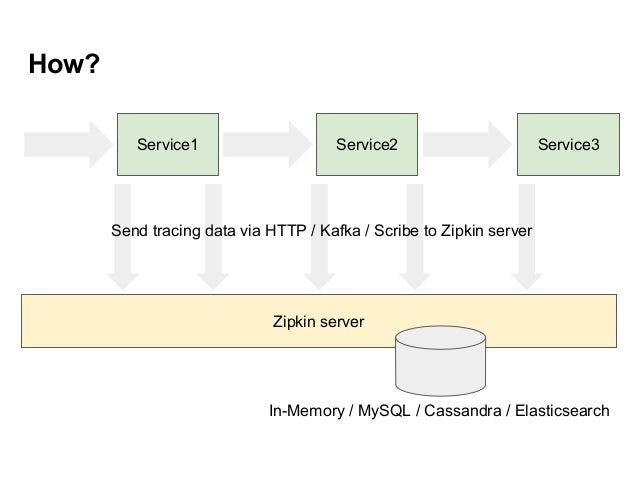 Tracing Microservices with Zipkin