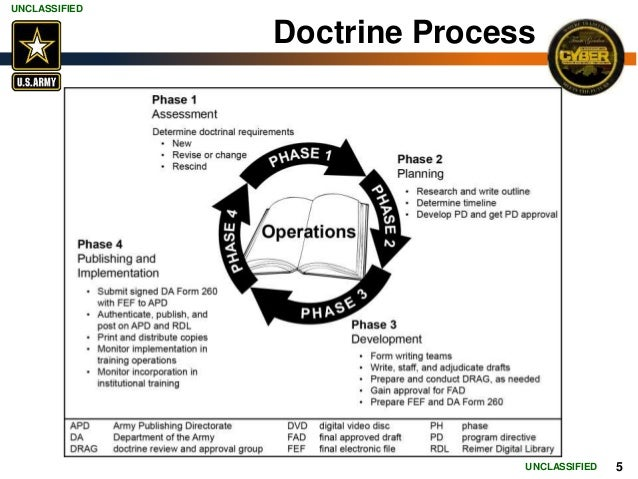 army boards adp 1 review and Chapter 1 the after-action review 1 chapter 2 planning the after-action review 6  the us army combined arms command is the proponent for this publication.