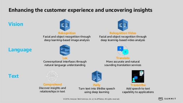© 2018, Amazon Web Services, Inc. or its affiliates. All rights reserved. Enhancing the customer experience and uncovering...