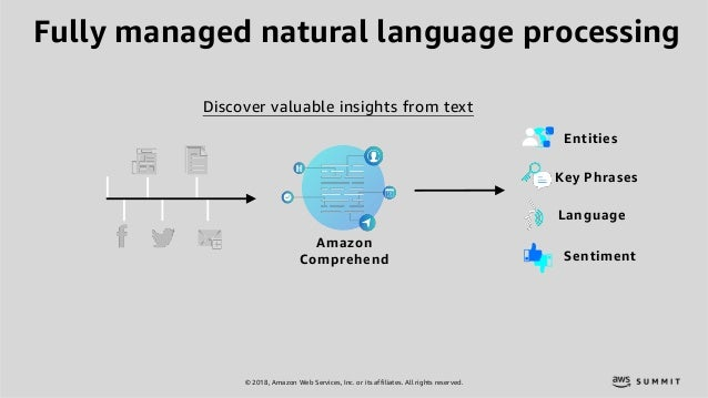 © 2018, Amazon Web Services, Inc. or its affiliates. All rights reserved. Fully managed natural language processing Discov...