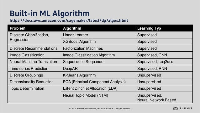 © 2018, Amazon Web Services, Inc. or its affiliates. All rights reserved. Built-in ML Algorithm https://docs.aws.amazon.co...