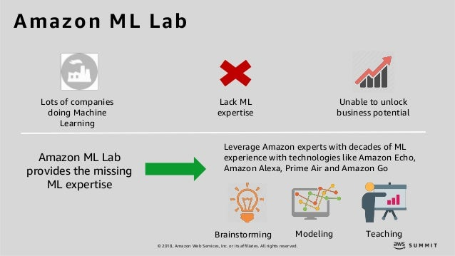 © 2018, Amazon Web Services, Inc. or its affiliates. All rights reserved. Amazon ML Lab Lots of companies doing Machine Le...