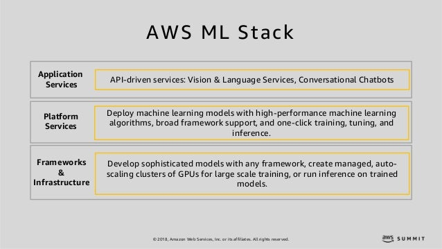 © 2018, Amazon Web Services, Inc. or its affiliates. All rights reserved. Application Services Platform Services Framework...