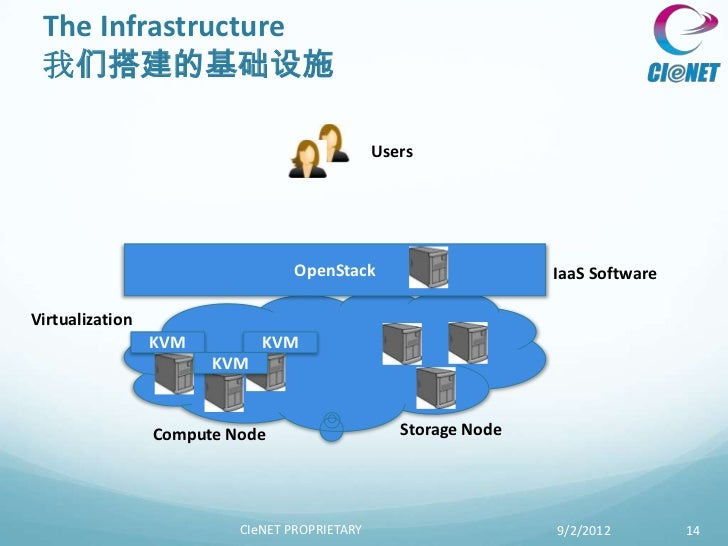 The Infrastructure 我们搭建的基础设施                                               Users                                  OpenStac...