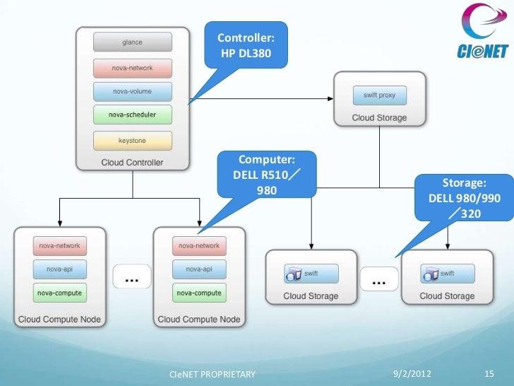 Controller:          HP DL380              Computer:             DELL R510/                                   Storage:    ...
