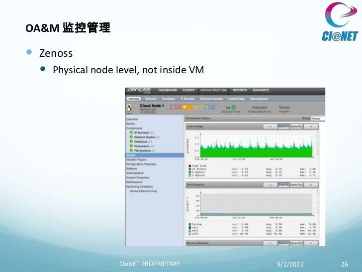 OA&M 监控管理 Zenoss   Physical node level, not inside VM                   CIeNET PROPRIETARY    9/2/2012   26