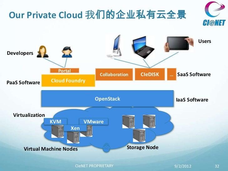 Our Private Cloud 我们的企业私有云全景                                                                                UsersDeveloper...