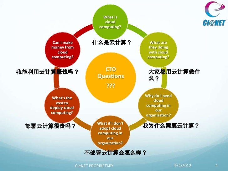 What is                                 cloud                               computing?      Can I make            什么是云计算? ...